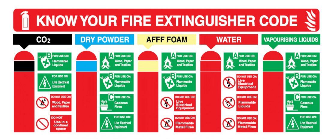 Fire extinguisher servicing Dorset